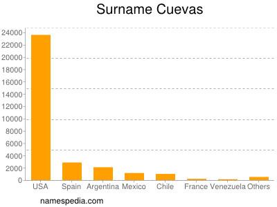 Surname Cuevas