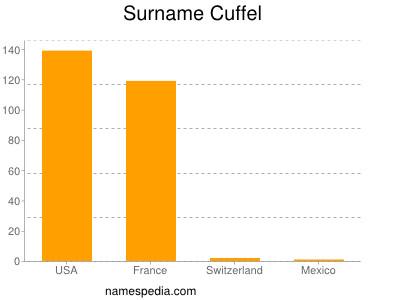 Surname Cuffel