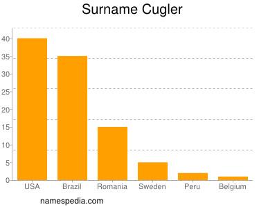 Surname Cugler