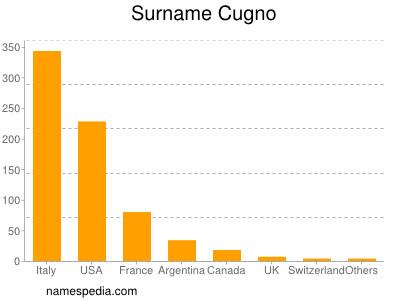 Surname Cugno