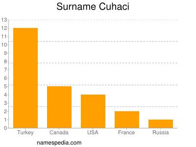 Surname Cuhaci