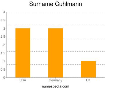 Surname Cuhlmann