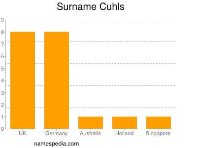 Surname Cuhls