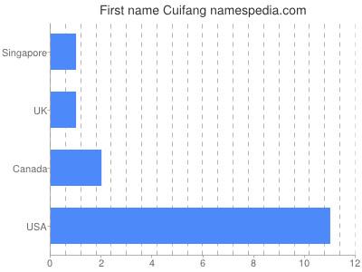 Given name Cuifang
