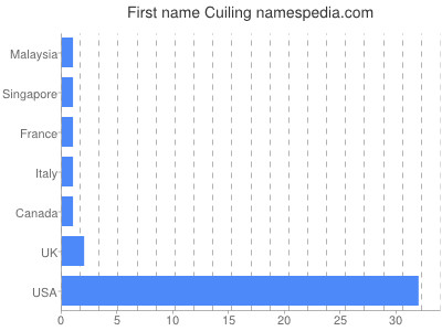 Given name Cuiling
