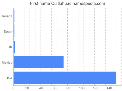 Given name Cuitlahuac