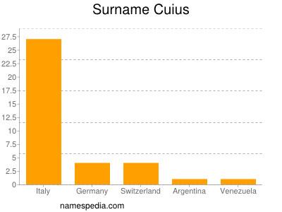 Surname Cuius