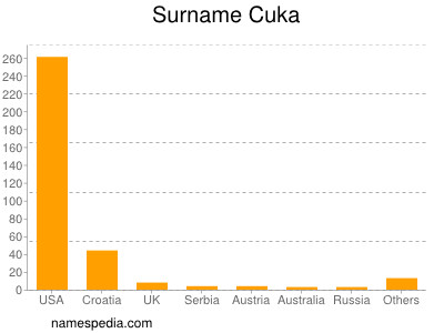 Surname Cuka