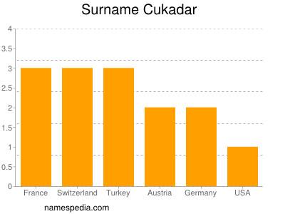 Surname Cukadar