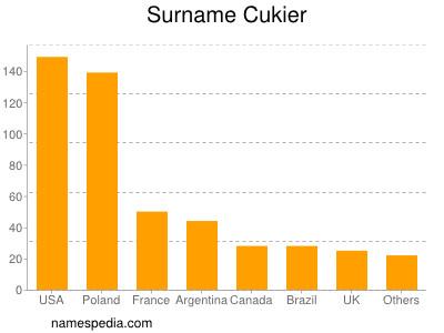 Surname Cukier