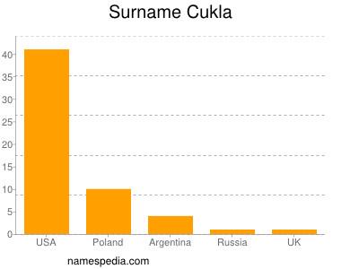 Surname Cukla