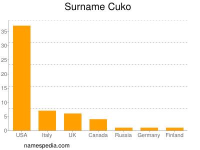 Surname Cuko