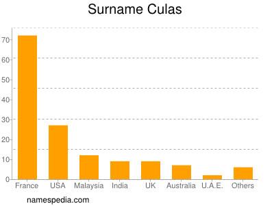 Surname Culas
