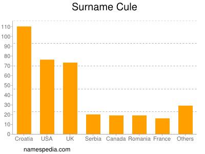 Surname Cule
