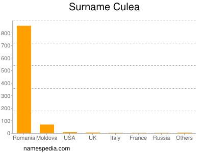 Surname Culea