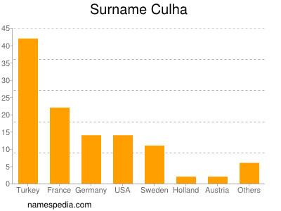 Surname Culha
