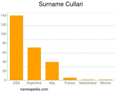 Surname Cullari