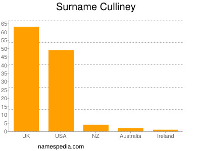 Surname Culliney