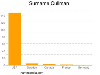 Surname Cullman