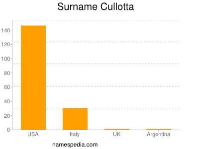 Surname Cullotta