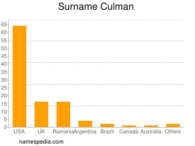 Surname Culman