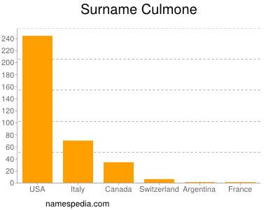 Surname Culmone