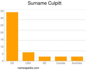 Surname Culpitt