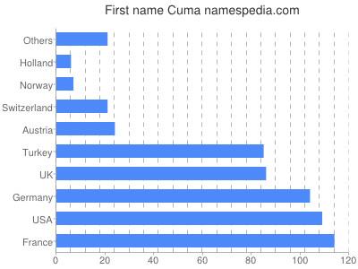Given name Cuma