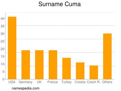 Surname Cuma