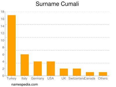 Surname Cumali
