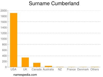 Surname Cumberland