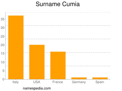 Surname Cumia