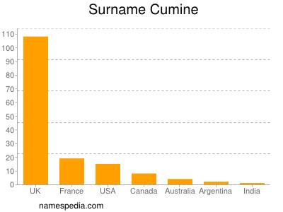 Surname Cumine