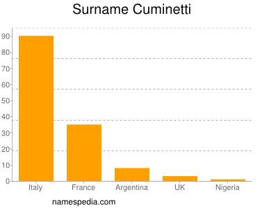 Surname Cuminetti
