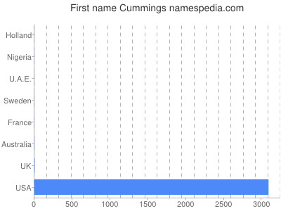 Given name Cummings