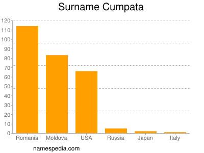 Surname Cumpata