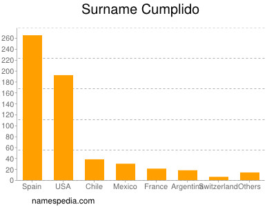 Surname Cumplido