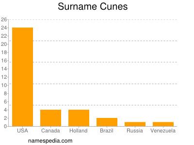 Surname Cunes