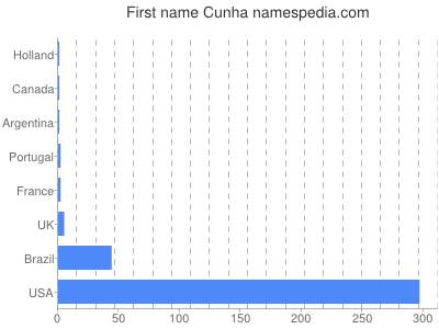 Given name Cunha