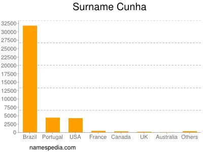 Surname Cunha