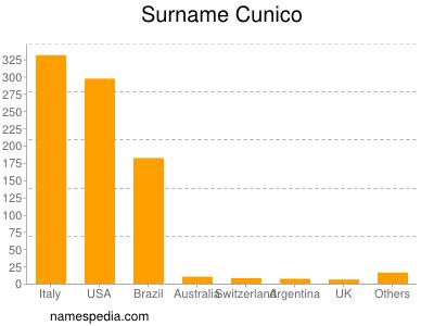 Surname Cunico