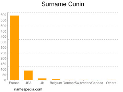 Surname Cunin