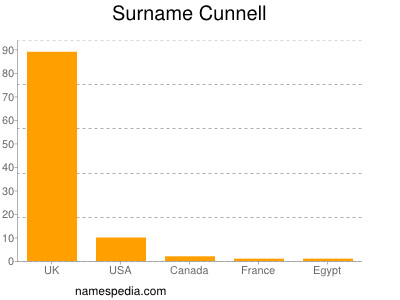 Surname Cunnell