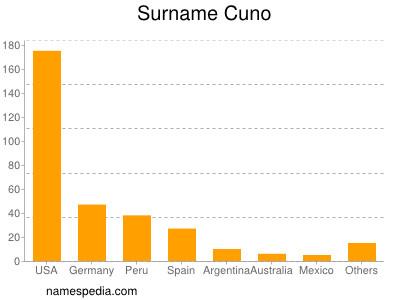 Surname Cuno