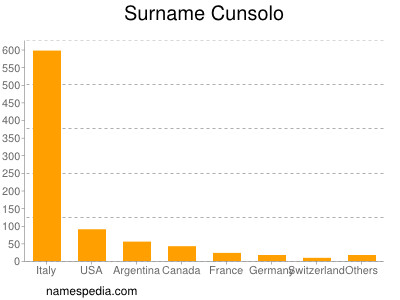 Surname Cunsolo
