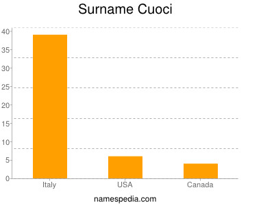 Surname Cuoci