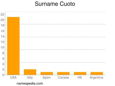 Surname Cuoto