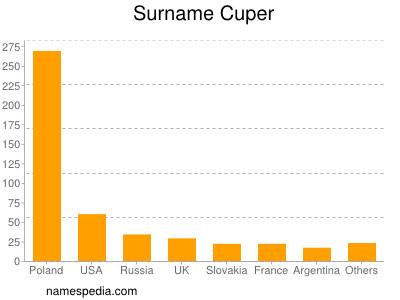 Surname Cuper