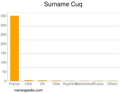 Surname Cuq