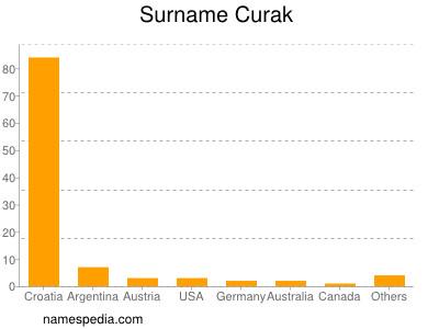 Surname Curak